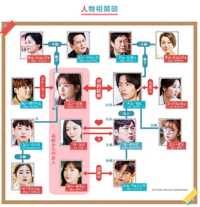 韓国 ドラマ この 恋 は 初めて だから キャスト この恋は初めてだから キャスト&登場人物EX(画像付き)